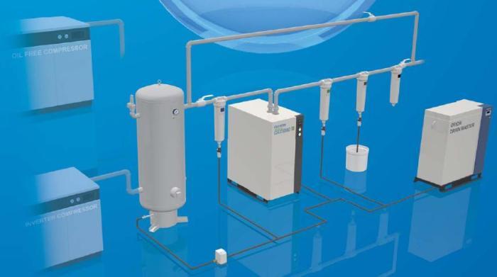 Hệ thống máy nén khí trục vít thường thấy trong nhà máy
