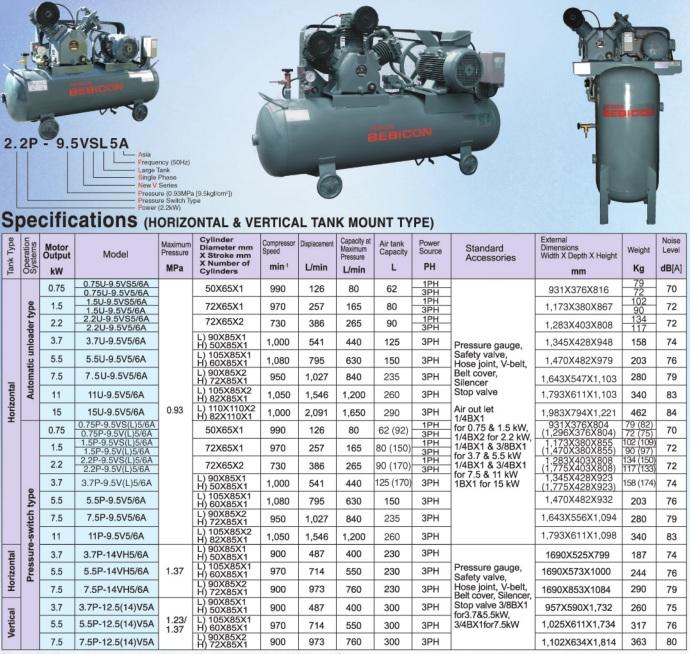 Thông số kỹ thuật máy nén khí Piston có dầu Hitachi