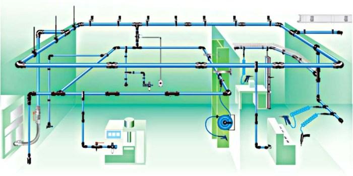 mô hình hệ thống cung cấp khí nén đến các hộ tiêu thụ khí nén.