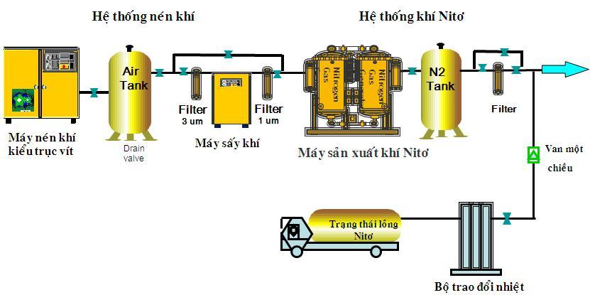 Image result for khí N2